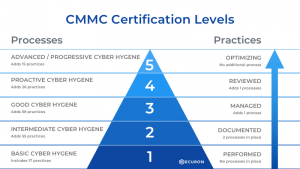 CMMC certification levels and requirements - preliminary