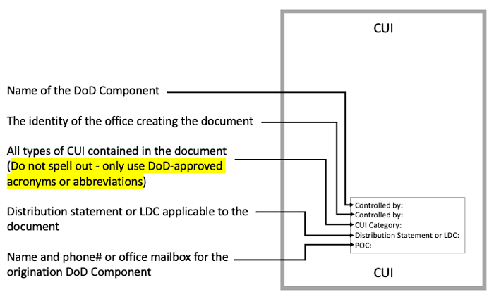 CUI Marking - Cover Page Example
